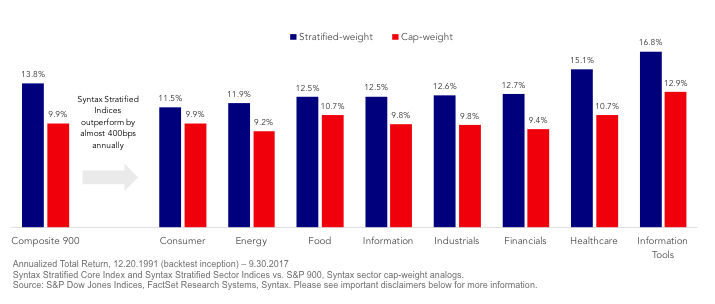 stratified weight vs cap weight