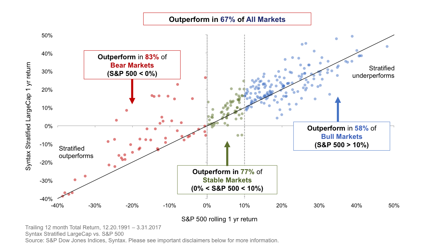 Syntax outperforms market