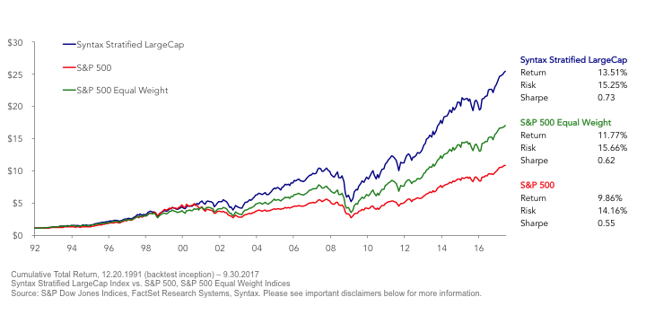 Syntax performance compare to S&P 500